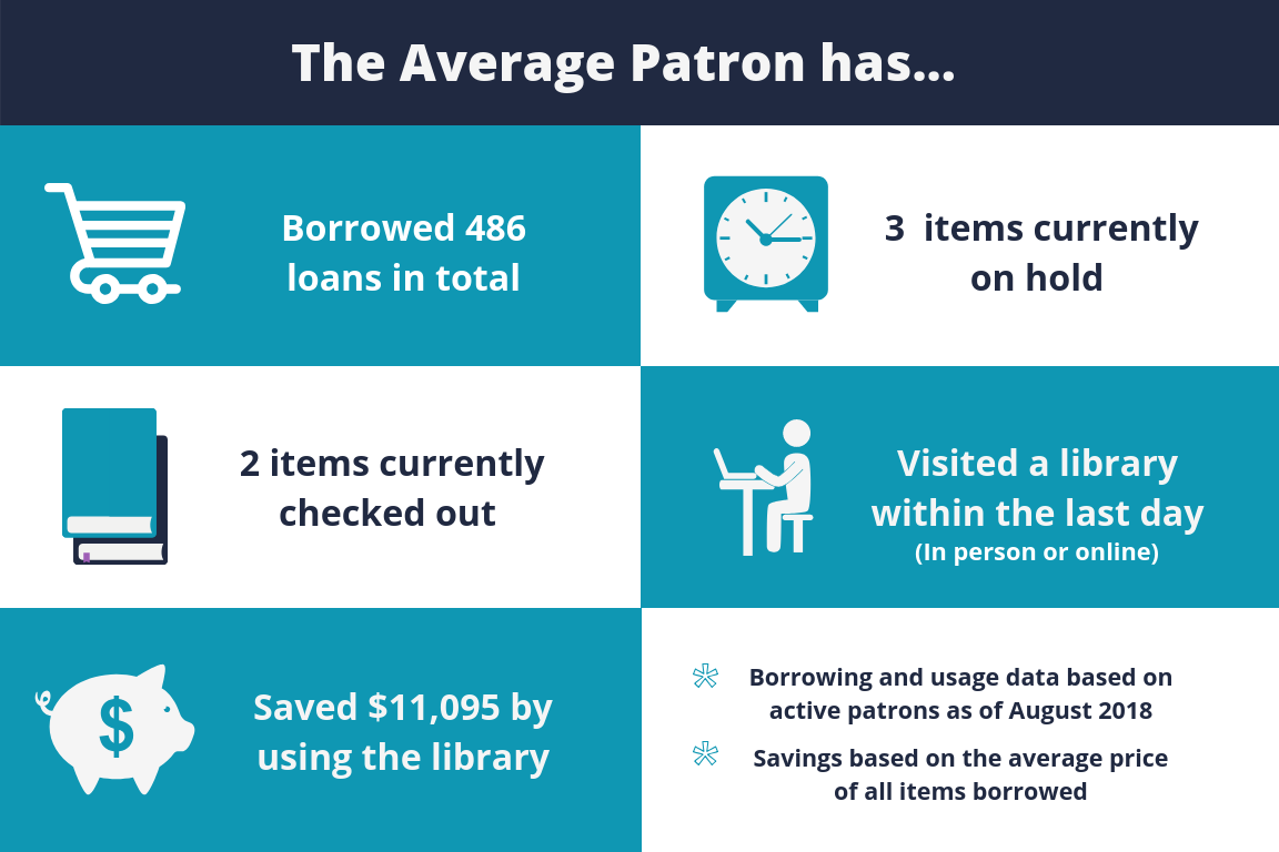 The average patrons has borrowed 486 items in total, has 3 items currently on hold, 2 items currently checked out, visited a library within the last day, and saved $11,095 by using the library. Data based on active patrons as August 2018